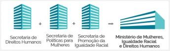 Criação do Ministério das Mulheres, Igualdade Racial e Direitos Humanos - EBC (Reprodução)