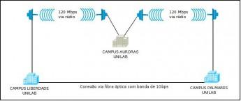 Conexão de internet redundante no Campus das Auroras.