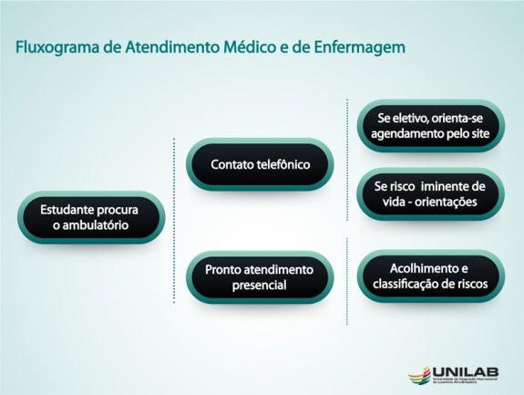 Fluxograma de Atendimento Médico e de Enfermagem
